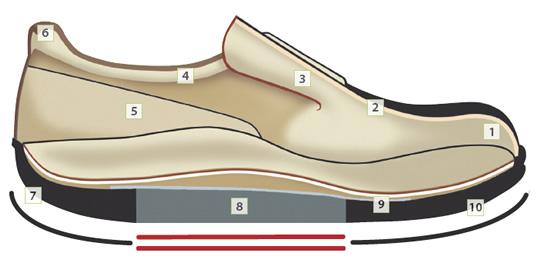 gesunde schuhe tragen sie gesundheitsschuhe von finncomfort. Black Bedroom Furniture Sets. Home Design Ideas