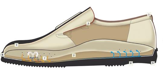 finncomfort.ch | bequeme Schuhe | Bequemschuhe | Qualitätschuhe